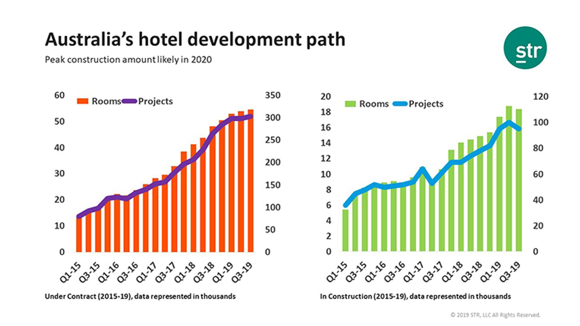 Australia's Hotel Inventory Surpasses 300,000 Hotel Rooms